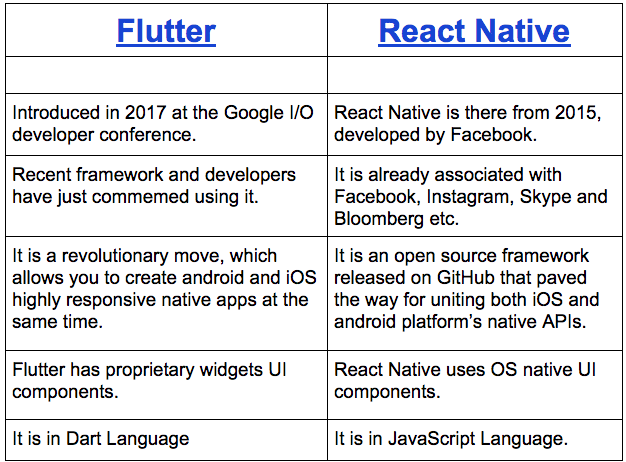 Flutter or React Native - MobileDeveloper net